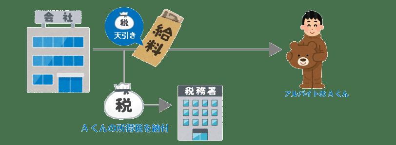 源泉徴収イメージ