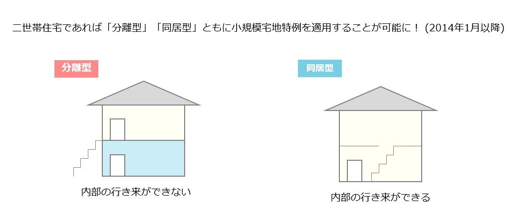 二世帯住宅 分離型 同居型